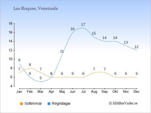 Vädret på Los Roques exemplifierat genom antalet soltimmar och regniga dagar: Januari 7;9. Februari 8;6. Mars 7;5. April 6;6. Maj 6;11. Juni 6;16. Juli 6;17. Augusti 7;15. September 7;14. Oktober 6;14. November 6;13. December 6;12.
