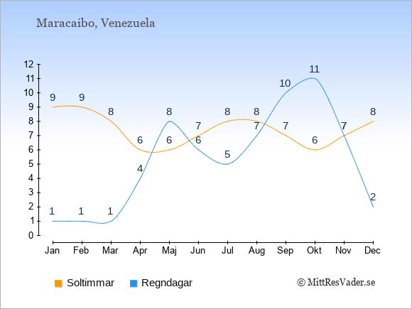 Vädret i Maracaibo exemplifierat genom antalet soltimmar och regniga dagar: Januari 9;1. Februari 9;1. Mars 8;1. April 6;4. Maj 6;8. Juni 7;6. Juli 8;5. Augusti 8;7. September 7;10. Oktober 6;11. November 7;7. December 8;2.