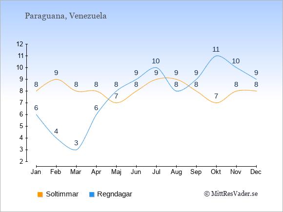 Vädret på Paraguana exemplifierat genom antalet soltimmar och regniga dagar: Januari 8;6. Februari 9;4. Mars 8;3. April 8;6. Maj 7;8. Juni 8;9. Juli 9;10. Augusti 9;8. September 8;9. Oktober 7;11. November 8;10. December 8;9.