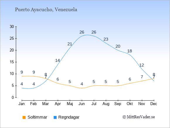 Vädret i Puerto Ayacucho exemplifierat genom antalet soltimmar och regniga dagar: Januari 9;4. Februari 9;4. Mars 8;7. April 6;14. Maj 5;21. Juni 4;26. Juli 5;26. Augusti 5;23. September 5;20. Oktober 6;18. November 7;12. December 8;7.