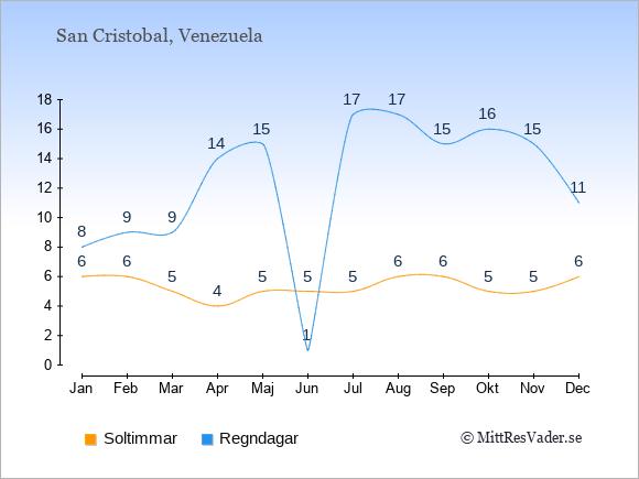 Vädret i San Cristobal exemplifierat genom antalet soltimmar och regniga dagar: Januari 6;8. Februari 6;9. Mars 5;9. April 4;14. Maj 5;15. Juni 5;1. Juli 5;17. Augusti 6;17. September 6;15. Oktober 5;16. November 5;15. December 6;11.