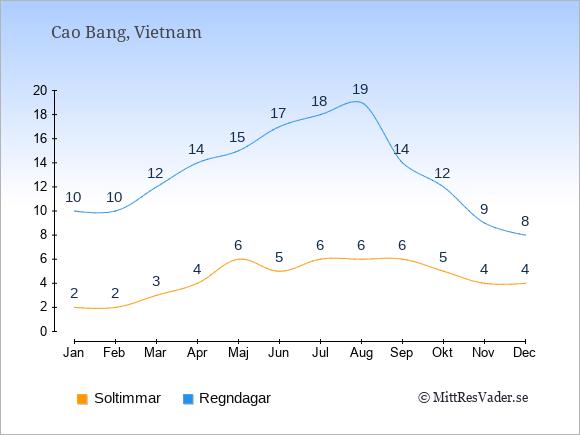 Vädret i Cao Bang exemplifierat genom antalet soltimmar och regniga dagar: Januari 2;10. Februari 2;10. Mars 3;12. April 4;14. Maj 6;15. Juni 5;17. Juli 6;18. Augusti 6;19. September 6;14. Oktober 5;12. November 4;9. December 4;8.