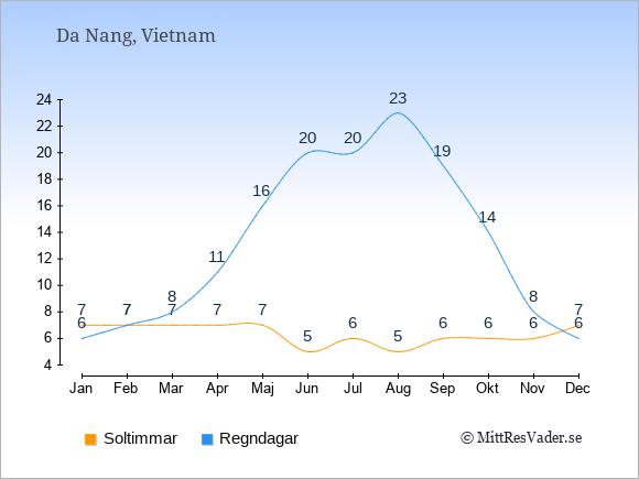 Vädret i Da Nang exemplifierat genom antalet soltimmar och regniga dagar: Januari 7;6. Februari 7;7. Mars 7;8. April 7;11. Maj 7;16. Juni 5;20. Juli 6;20. Augusti 5;23. September 6;19. Oktober 6;14. November 6;8. December 7;6.