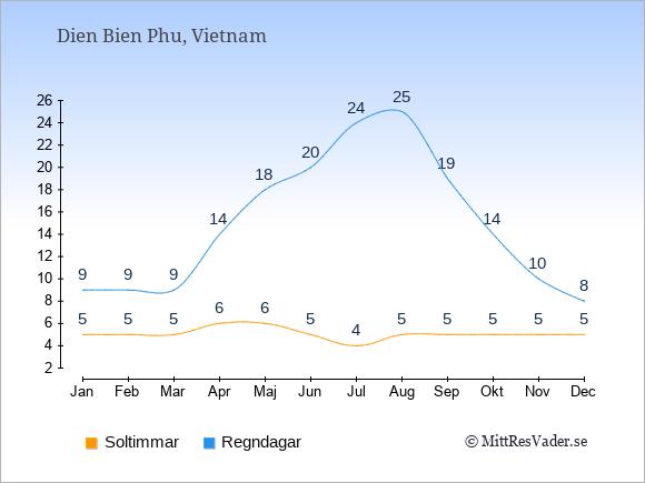 Vädret i Dien Bien Phu exemplifierat genom antalet soltimmar och regniga dagar: Januari 5;9. Februari 5;9. Mars 5;9. April 6;14. Maj 6;18. Juni 5;20. Juli 4;24. Augusti 5;25. September 5;19. Oktober 5;14. November 5;10. December 5;8.