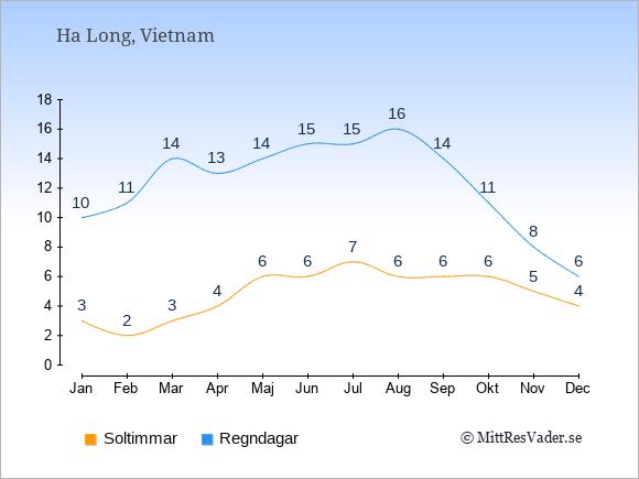 Vädret i Ha Long: Soltimmar och nederbörd.