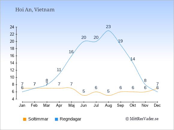 Vädret i Hoi An: Soltimmar och nederbörd.