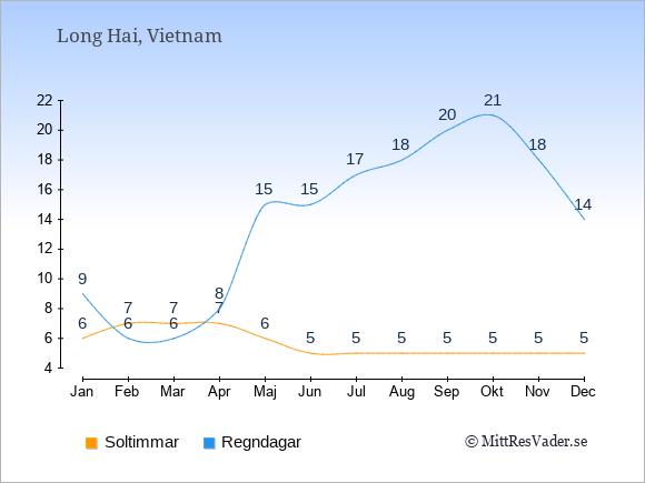 Vädret i Long Hai exemplifierat genom antalet soltimmar och regniga dagar: Januari 6;9. Februari 7;6. Mars 7;6. April 7;8. Maj 6;15. Juni 5;15. Juli 5;17. Augusti 5;18. September 5;20. Oktober 5;21. November 5;18. December 5;14.