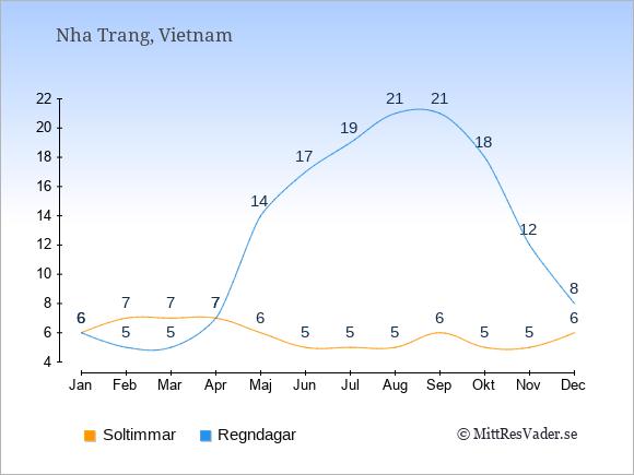 Vädret i Nha Trang exemplifierat genom antalet soltimmar och regniga dagar: Januari 6;6. Februari 7;5. Mars 7;5. April 7;7. Maj 6;14. Juni 5;17. Juli 5;19. Augusti 5;21. September 6;21. Oktober 5;18. November 5;12. December 6;8.