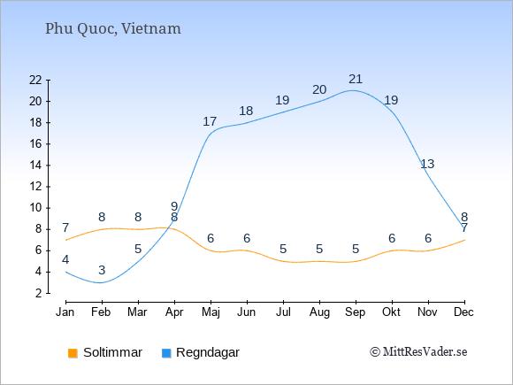 Vädret på Phu Quoc exemplifierat genom antalet soltimmar och regniga dagar: Januari 7;4. Februari 8;3. Mars 8;5. April 8;9. Maj 6;17. Juni 6;18. Juli 5;19. Augusti 5;20. September 5;21. Oktober 6;19. November 6;13. December 7;8.