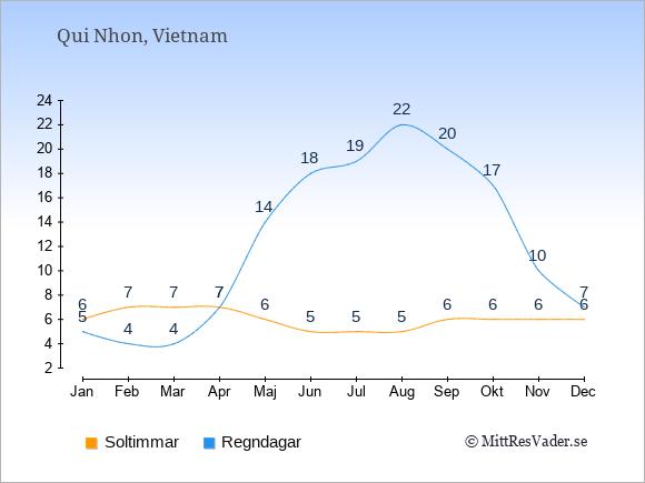 Vädret i Qui Nhon: Soltimmar och nederbörd.