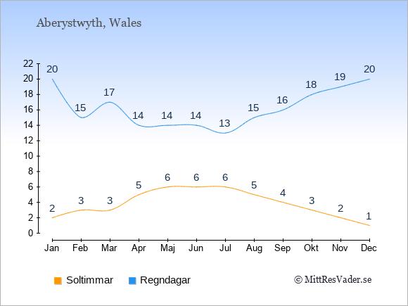 Vädret i Aberystwyth exemplifierat genom antalet soltimmar och regniga dagar: Januari 2;20. Februari 3;15. Mars 3;17. April 5;14. Maj 6;14. Juni 6;14. Juli 6;13. Augusti 5;15. September 4;16. Oktober 3;18. November 2;19. December 1;20.