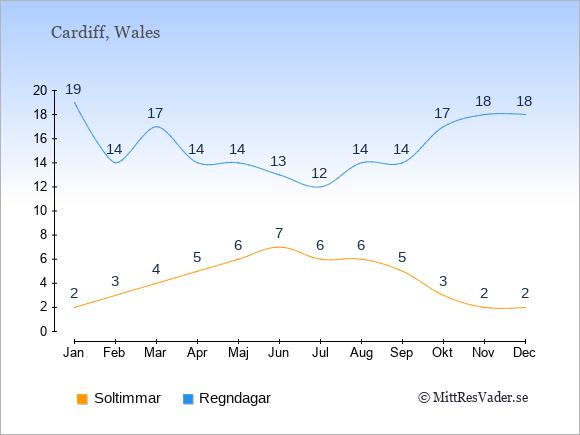 Vädret i Wales exemplifierat genom antalet soltimmar och regniga dagar: Januari 2;19. Februari 3;14. Mars 4;17. April 5;14. Maj 6;14. Juni 7;13. Juli 6;12. Augusti 6;14. September 5;14. Oktober 3;17. November 2;18. December 2;18.