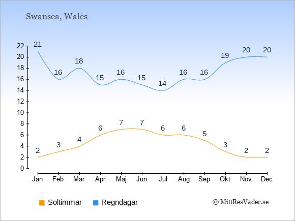 Vädret i Swansea exemplifierat genom antalet soltimmar och regniga dagar: Januari 2;21. Februari 3;16. Mars 4;18. April 6;15. Maj 7;16. Juni 7;15. Juli 6;14. Augusti 6;16. September 5;16. Oktober 3;19. November 2;20. December 2;20.