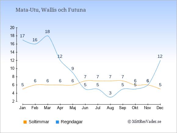 Vädret i Wallis och Futuna: Soltimmar och nederbörd.