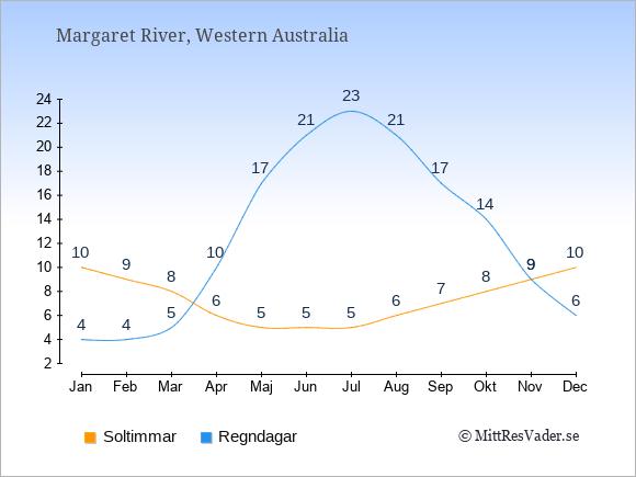 Vädret i Margaret River: Soltimmar och nederbörd.