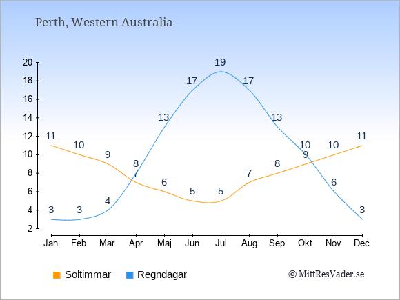 Vädret i Perth exemplifierat genom antalet soltimmar och regniga dagar: Januari 11;3. Februari 10;3. Mars 9;4. April 7;8. Maj 6;13. Juni 5;17. Juli 5;19. Augusti 7;17. September 8;13. Oktober 9;10. November 10;6. December 11;3.