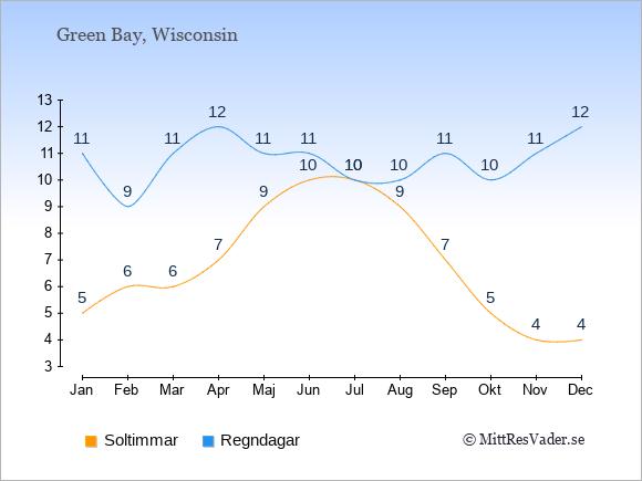 Vädret i Green Bay exemplifierat genom antalet soltimmar och regniga dagar: Januari 5;11. Februari 6;9. Mars 6;11. April 7;12. Maj 9;11. Juni 10;11. Juli 10;10. Augusti 9;10. September 7;11. Oktober 5;10. November 4;11. December 4;12.