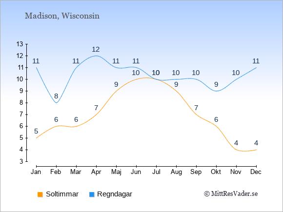 Vädret i Madison exemplifierat genom antalet soltimmar och regniga dagar: Januari 5;11. Februari 6;8. Mars 6;11. April 7;12. Maj 9;11. Juni 10;11. Juli 10;10. Augusti 9;10. September 7;10. Oktober 6;9. November 4;10. December 4;11.