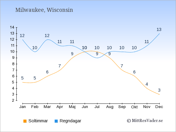 Vädret i Milwaukee: Soltimmar och nederbörd.