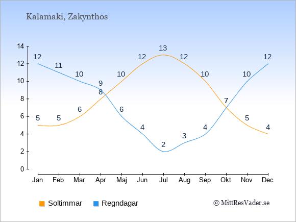 Vädret i Kalamaki: Soltimmar och nederbörd.