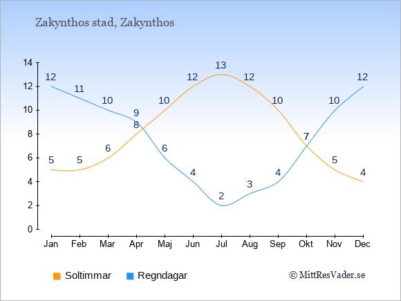 Vädret i Zakynthos stad exemplifierat genom antalet soltimmar och regniga dagar: Januari 5;12. Februari 5;11. Mars 6;10. April 8;9. Maj 10;6. Juni 12;4. Juli 13;2. Augusti 12;3. September 10;4. Oktober 7;7. November 5;10. December 4;12.