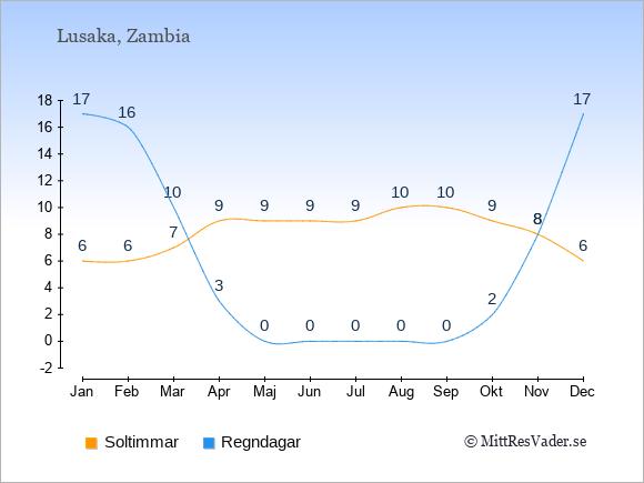 Vädret i Zambia exemplifierat genom antalet soltimmar och regniga dagar: Januari 6;17. Februari 6;16. Mars 7;10. April 9;3. Maj 9;0. Juni 9;0. Juli 9;0. Augusti 10;0. September 10;0. Oktober 9;2. November 8;8. December 6;17.