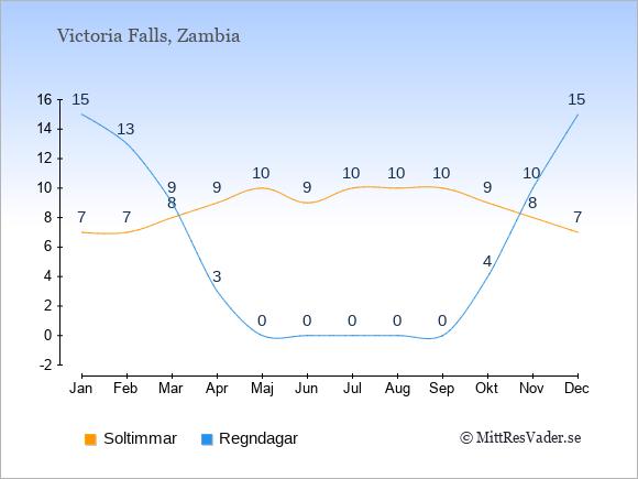 Vädret i Victoria Falls exemplifierat genom antalet soltimmar och regniga dagar: Januari 7;15. Februari 7;13. Mars 8;9. April 9;3. Maj 10;0. Juni 9;0. Juli 10;0. Augusti 10;0. September 10;0. Oktober 9;4. November 8;10. December 7;15.