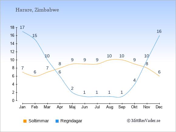 Vädret i Zimbabwe exemplifierat genom antalet soltimmar och regniga dagar: Januari 7;17. Februari 6;15. Mars 7;10. April 8;6. Maj 9;2. Juni 9;1. Juli 9;1. Augusti 10;1. September 10;1. Oktober 9;4. November 8;10. December 6;16.