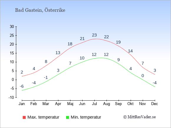 Genomsnittliga temperaturer i Bad Gastein -natt och dag: Januari -6;2. Februari -4;4. Mars -1;8. April 3;13. Maj 7;18. Juni 10;21. Juli 12;23. Augusti 12;22. September 9;19. Oktober 4;14. November 0;7. December -4;3.