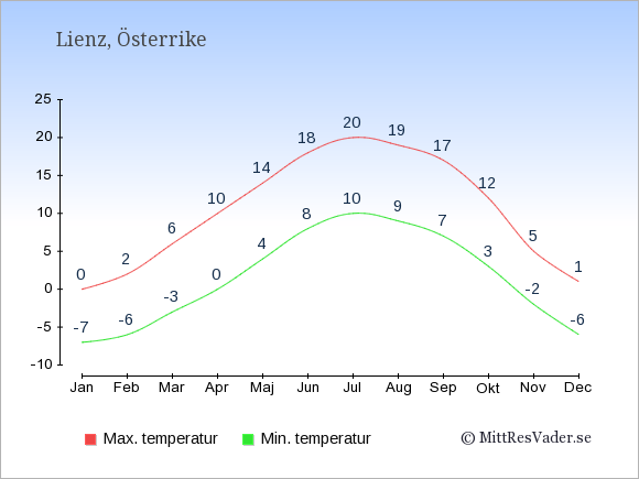 Genomsnittliga temperaturer i Lienz -natt och dag: Januari -7;0. Februari -6;2. Mars -3;6. April 0;10. Maj 4;14. Juni 8;18. Juli 10;20. Augusti 9;19. September 7;17. Oktober 3;12. November -2;5. December -6;1.