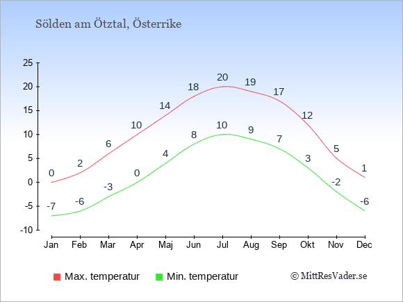 Genomsnittliga temperaturer i Sölden am Ötztal -natt och dag: Januari -7;0. Februari -6;2. Mars -3;6. April 0;10. Maj 4;14. Juni 8;18. Juli 10;20. Augusti 9;19. September 7;17. Oktober 3;12. November -2;5. December -6;1.
