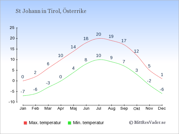 Genomsnittliga temperaturer i St Johann in Tirol -natt och dag: Januari -7;0. Februari -6;2. Mars -3;6. April 0;10. Maj 4;14. Juni 8;18. Juli 10;20. Augusti 9;19. September 7;17. Oktober 3;12. November -2;5. December -6;1.