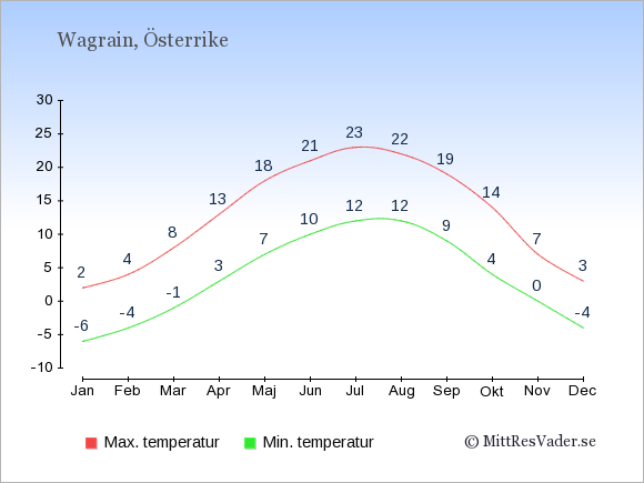 Genomsnittliga temperaturer i Wagrain -natt och dag: Januari -6;2. Februari -4;4. Mars -1;8. April 3;13. Maj 7;18. Juni 10;21. Juli 12;23. Augusti 12;22. September 9;19. Oktober 4;14. November 0;7. December -4;3.