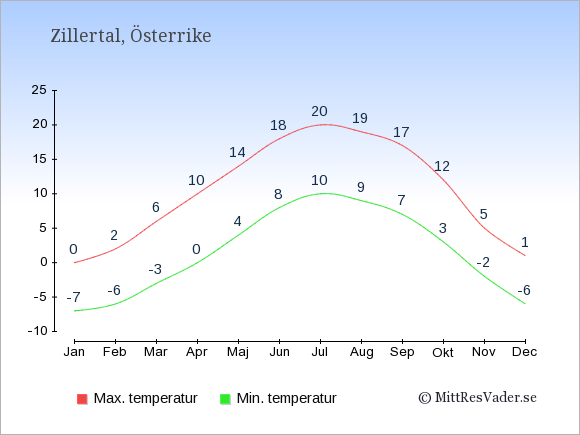 Genomsnittliga temperaturer i Zillertal -natt och dag: Januari -7;0. Februari -6;2. Mars -3;6. April 0;10. Maj 4;14. Juni 8;18. Juli 10;20. Augusti 9;19. September 7;17. Oktober 3;12. November -2;5. December -6;1.