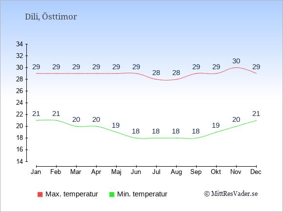 Genomsnittliga temperaturer i Dili -natt och dag: Januari 21;29. Februari 21;29. Mars 20;29. April 20;29. Maj 19;29. Juni 18;29. Juli 18;28. Augusti 18;28. September 18;29. Oktober 19;29. November 20;30. December 21;29.