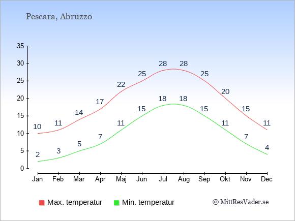 Genomsnittliga temperaturer i Pescara -natt och dag: Januari 2;10. Februari 3;11. Mars 5;14. April 7;17. Maj 11;22. Juni 15;25. Juli 18;28. Augusti 18;28. September 15;25. Oktober 11;20. November 7;15. December 4;11.