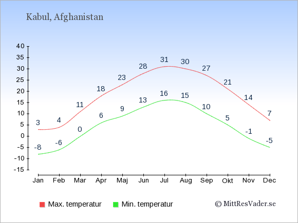 Genomsnittliga temperaturer i Kabul -natt och dag: Januari -8;3. Februari -6;4. Mars 0;11. April 6;18. Maj 9;23. Juni 13;28. Juli 16;31. Augusti 15;30. September 10;27. Oktober 5;21. November -1;14. December -5;7.