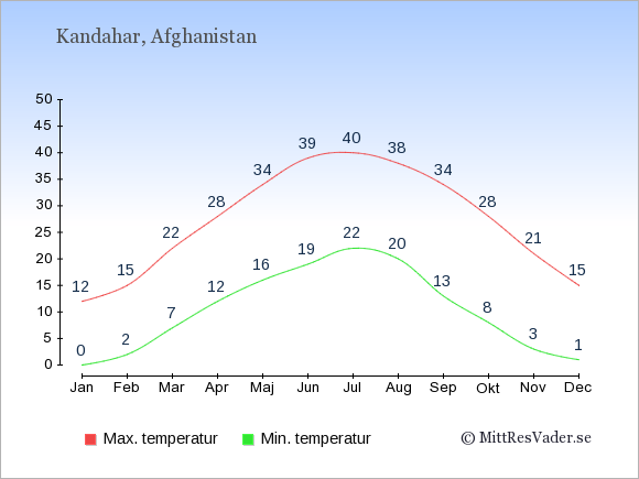 Genomsnittliga temperaturer i Kandahar -natt och dag: Januari 0;12. Februari 2;15. Mars 7;22. April 12;28. Maj 16;34. Juni 19;39. Juli 22;40. Augusti 20;38. September 13;34. Oktober 8;28. November 3;21. December 1;15.