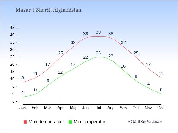 Genomsnittliga temperaturer i Mazar-i-Sharif -natt och dag: Januari -2;8. Februari 0;11. Mars 6;17. April 12;25. Maj 17;32. Juni 22;38. Juli 25;39. Augusti 23;38. September 16;32. Oktober 9;25. November 4;17. December 0;11.