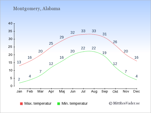 Genomsnittliga temperaturer i Montgomery -natt och dag: Januari 2;13. Februari 4;16. Mars 7;20. April 12;25. Maj 16;29. Juni 20;32. Juli 22;33. Augusti 22;33. September 19;31. Oktober 12;26. November 7;20. December 4;16.