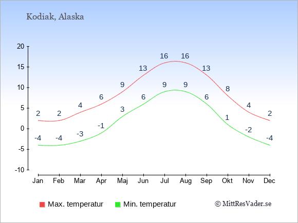 Genomsnittliga temperaturer i Kodiak -natt och dag: Januari -4;2. Februari -4;2. Mars -3;4. April -1;6. Maj 3;9. Juni 6;13. Juli 9;16. Augusti 9;16. September 6;13. Oktober 1;8. November -2;4. December -4;2.