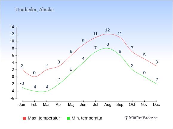 Genomsnittliga temperaturer i Unalaska -natt och dag: Januari -3;2. Februari -4;0. Mars -4;2. April -2;3. Maj 1;6. Juni 4;9. Juli 7;11. Augusti 8;12. September 6;11. Oktober 2;7. November 0;5. December -2;3.