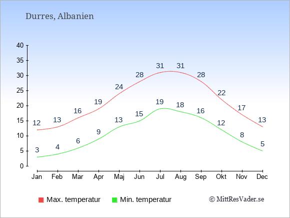 Genomsnittliga temperaturer i Durres -natt och dag: Januari 3;12. Februari 4;13. Mars 6;16. April 9;19. Maj 13;24. Juni 15;28. Juli 19;31. Augusti 18;31. September 16;28. Oktober 12;22. November 8;17. December 5;13.