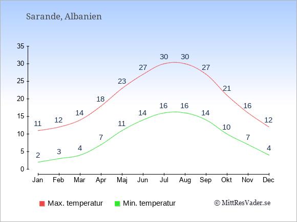 Genomsnittliga temperaturer i Sarande -natt och dag: Januari 2;11. Februari 3;12. Mars 4;14. April 7;18. Maj 11;23. Juni 14;27. Juli 16;30. Augusti 16;30. September 14;27. Oktober 10;21. November 7;16. December 4;12.