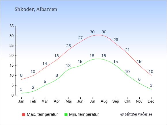 Genomsnittliga temperaturer i Shkoder -natt och dag: Januari 1;8. Februari 2;10. Mars 5;14. April 8;18. Maj 13;23. Juni 15;27. Juli 18;30. Augusti 18;30. September 15;26. Oktober 10;21. November 6;15. December 3;10.