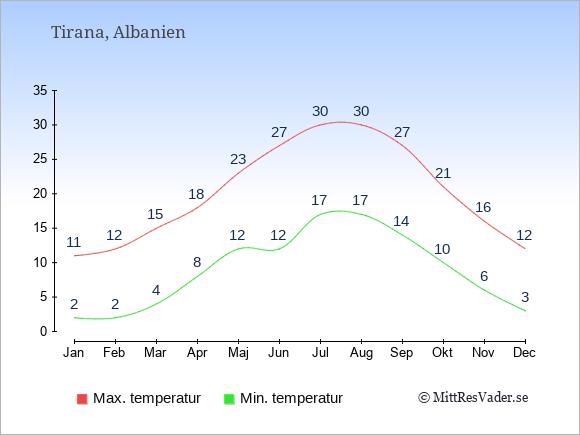 Genomsnittliga temperaturer i Tirana -natt och dag: Januari 2;11. Februari 2;12. Mars 4;15. April 8;18. Maj 12;23. Juni 12;27. Juli 17;30. Augusti 17;30. September 14;27. Oktober 10;21. November 6;16. December 3;12.