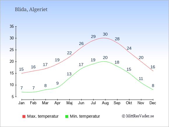 Genomsnittliga temperaturer i Blida -natt och dag: Januari 7;15. Februari 7;16. Mars 8;17. April 9;19. Maj 13;22. Juni 17;26. Juli 19;29. Augusti 20;30. September 18;28. Oktober 15;24. November 11;20. December 8;16.