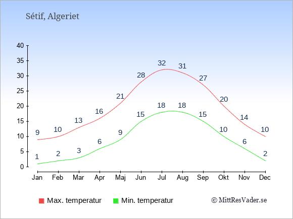 Genomsnittliga temperaturer i Sétif -natt och dag: Januari 1;9. Februari 2;10. Mars 3;13. April 6;16. Maj 9;21. Juni 15;28. Juli 18;32. Augusti 18;31. September 15;27. Oktober 10;20. November 6;14. December 2;10.