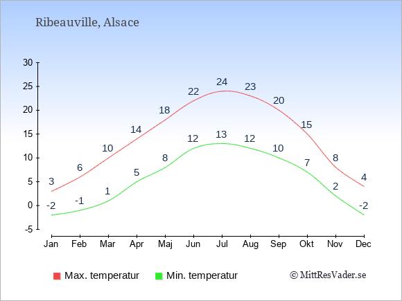 Genomsnittliga temperaturer i Ribeauville -natt och dag: Januari -2;3. Februari -1;6. Mars 1;10. April 5;14. Maj 8;18. Juni 12;22. Juli 13;24. Augusti 12;23. September 10;20. Oktober 7;15. November 2;8. December -2;4.