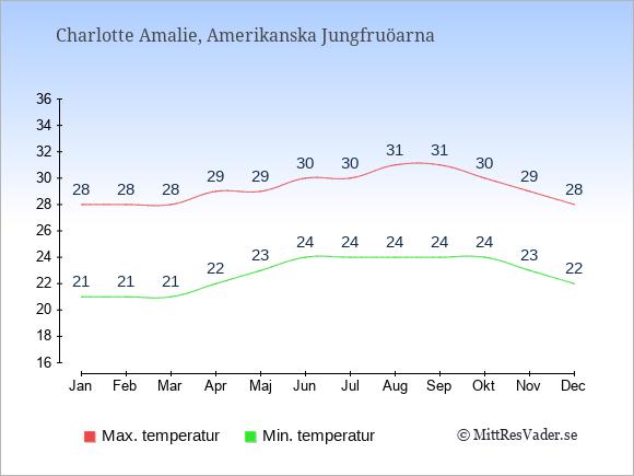 Temperaturer i Amerikanska Jungfruöarna -dag och natt.